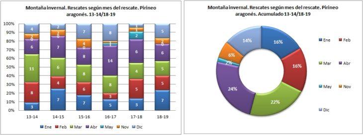 Montaña invernal. Rescates según el mes del rescate. 13-14/18-19. Datos GREIM