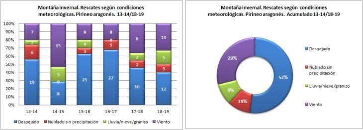 Montaña invernal. Rescates según las condiciones meteorológicas. 13-14/18-19. Datos GREIM