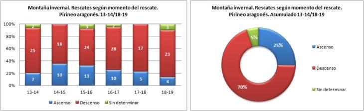 Montaña invernal. Rescates según el momento del rescate. 13-14/18-19. Datos GREIM