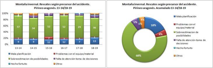 Montaña invernal. Rescates según precursor del accidente. 13-14/18-19. Datos GREIM