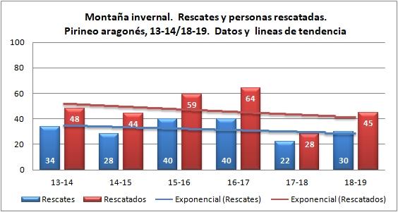 Montaña invernal y rescates en el Pirineo aragonés. 2013-2014 a 2018-2019. Datos GREIM