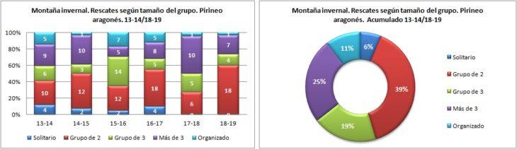 Montaña invernal. Rescates según el tamaño del grupo. 13-14/18-19. Datos GREIM