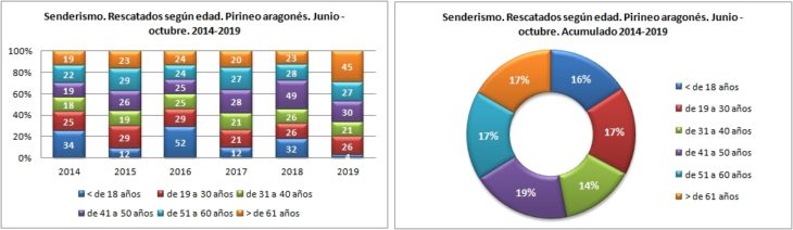 Senderismo. Rescatados según edad. 1/6 -31/10 de 2014 a 2019. Datos GREIM