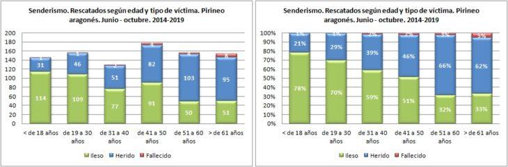 Senderismo. Rescatados según edad y tipo de víctima. 1/6 -31/10 de 2014 a 2019. Datos GREIM