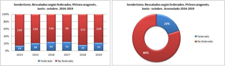 Senderismo. Rescatados según federado. 1/6 -31/10 de 2014 a 2019. Datos GREIM