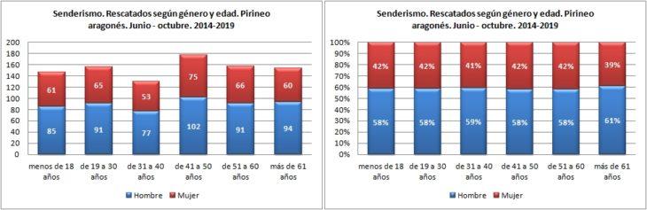 Senderismo. Rescatados según género y edad. 1/6 -31/10 de 2014 a 2019. Datos GREIM