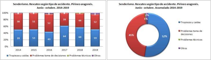 Senderismo. Rescates según el tipo de accidente. 1/6 -31/10 de 2014 a 2019. Datos GREIM