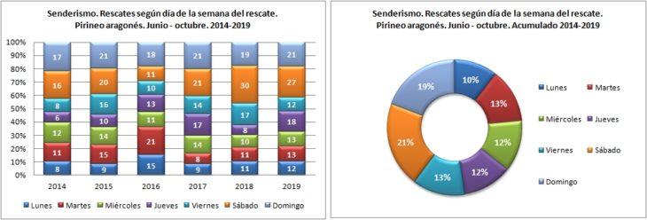 Senderismo. Rescates según el día de la semana. 1/6 -31/10 de 2014 a 2019. Datos GREIM