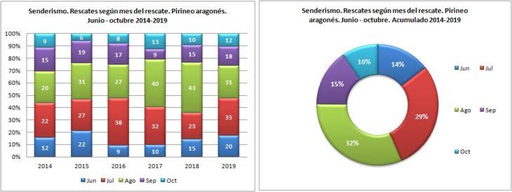 Senderismo. Rescates según el mes del rescate. 1/6 -31/10 de 2014 a 2019. Datos GREIM