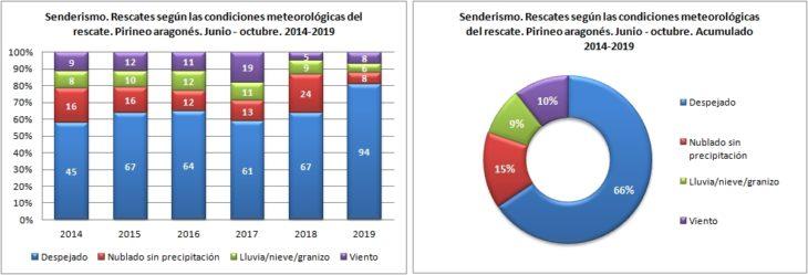 Senderismo. Rescates según las condiciones metoerológicas. 1/6 -31/10 de 2014 a 2019. Datos GREIM