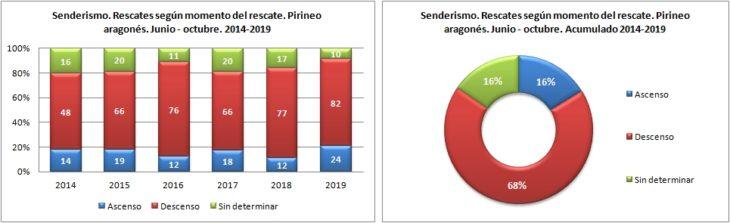 Senderismo. Rescates según el momento del rescate. 1/6 -31/10 de 2014 a 2019. Datos GREIM
