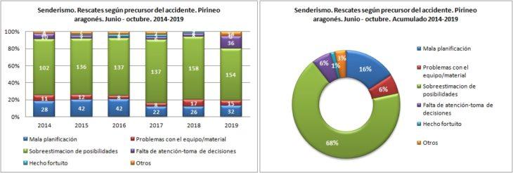 Senderismo. Rescates según el precursor del accidente. 1/6 -31/10 de 2014 a 2019. Datos GREIM