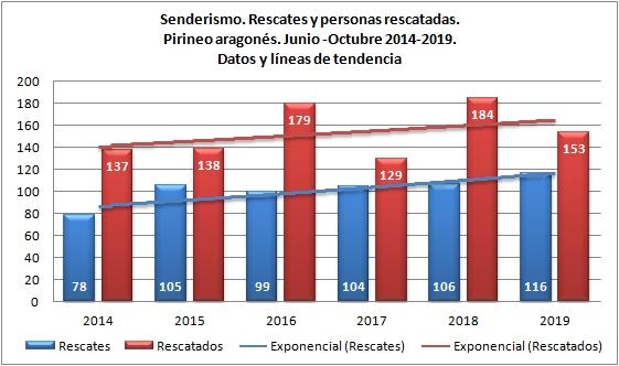 Senderismo y rescates en Pirineo. Junio-octubre de 2014 a 2019. Datos GREIM