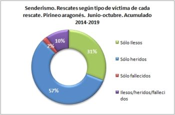 Senderismo. Rescates según el tipo de víctima. 1/6 -31/10 de 2014 a 2019. Datos GREIM