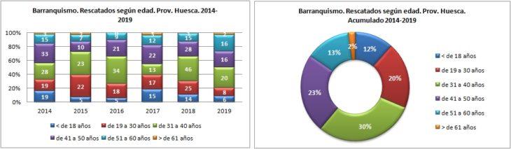 Barranquismo. Rescatados según edad. 2014 a 2019. Datos GREIM