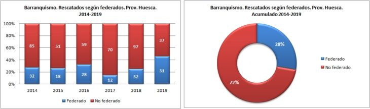 Barranquismo. Rescatados según federado. 2014 a 2019. Datos GREIM