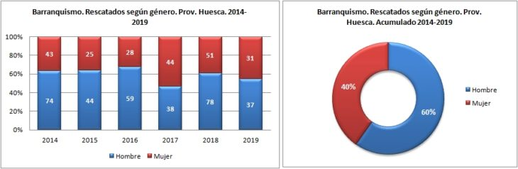 Barranquismo. Rescatados según género. 2014 a 2019. Datos GREIM