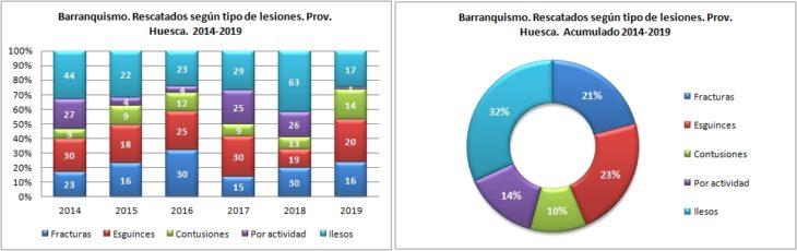 Barranquismo. Rescatados según la lesión. 2014 a 2019. Datos GREIM