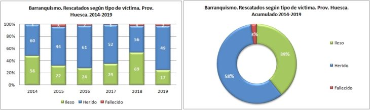 Barranquismo. Rescatados según el tipo de víctima. 2014 a 2019. Datos GREIM