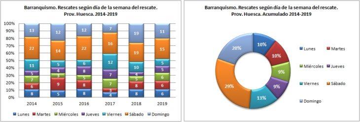 Barranquismo. Rescates según el día de la semana. 2014 a 2019. Datos GREIM