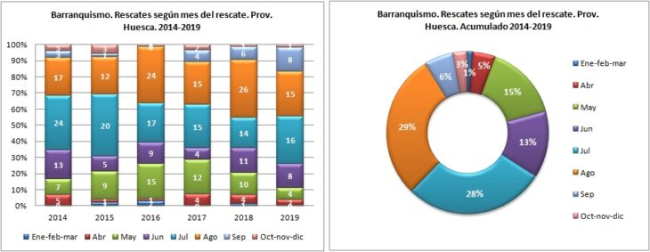 Barranquismo. Rescates según el mes del rescate. 2014 a 2019. Datos GREIM