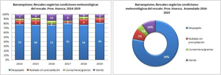 Barranquismo. Rescates según las condiciones metoerológicas. 2014 a 2019. Datos GREIM
