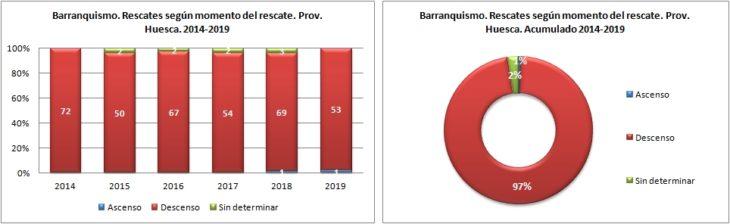 Barranquismo. Rescates según el momento del rescate. 2014 a 2019. Datos GREIM
