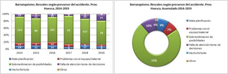 Barranquismo. Rescates según el precursor del accidente. 2014 a 2019. Datos GREIM