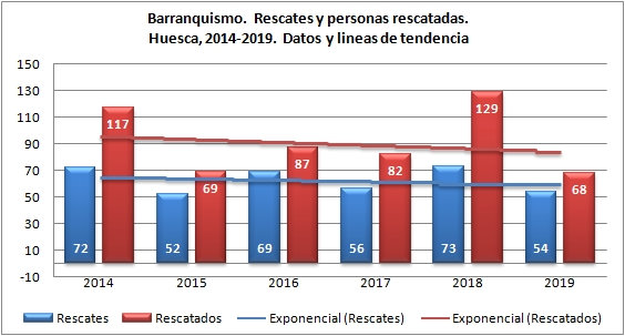 Barranquismo y rescates en Huesca. 2014 - 2019. Datos GREIM