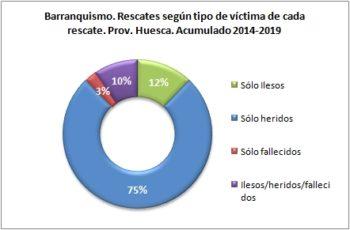 Barranquismo. Rescates según el tipo de víctima. 2014 a 2019. Datos GREIM