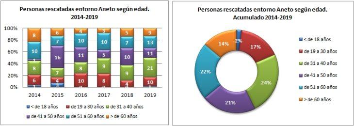 Aneto. Rescatados según edad 2014 a 2019. Datos GREIM