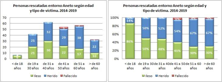 Aneto. Rescatados según edad y tipo de víctima 2014 a 2019. Datos GREIM