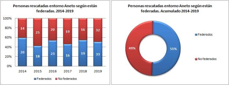 Aneto. Rescatados según federado 2014 a 2019. Datos GREIM