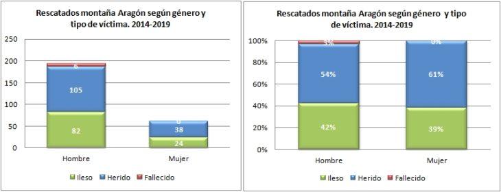 Aneto. Rescatados según género y tipo de víctima 2014 a 2019. Datos GREIM