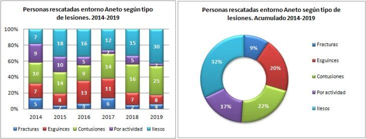 Aneto. Rescatados según la lesión 2014 a 2019. Datos GREIM