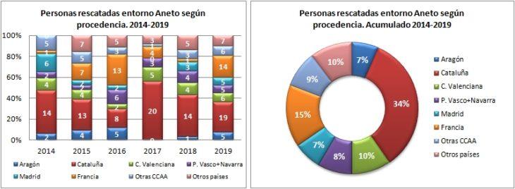 Aneto. Rescatados según la procedencia 2014 a 2019. Datos GREIM