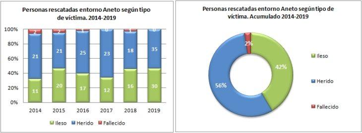 Aneto. Rescatados según el tipo de víctima 2014 a 2019. Datos GREIM