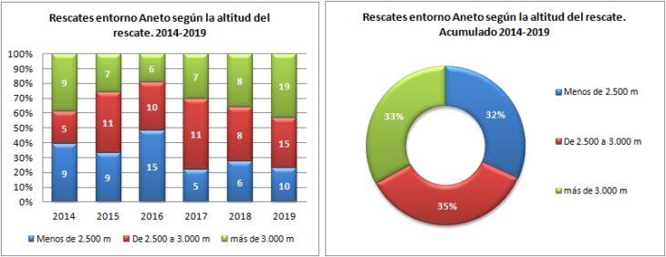 Aneto. Rescates según la altitud del rescate 2014 a 2019. Datos GREIM