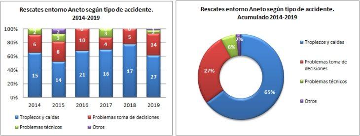 Aneto. Rescates según el tipo de accidente 2014 a 2019. Datos GREIM