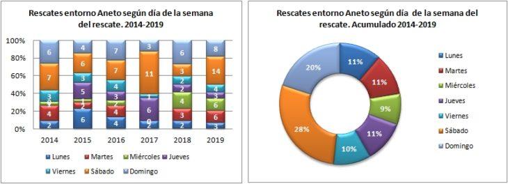 Aneto. Rescates según el día de la semana 2014 a 2019. Datos GREIM