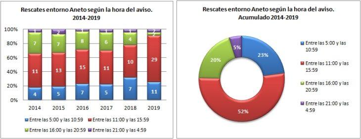 Aneto. Rescates según la hora del aviso 2014 a 2019. Datos GREIM