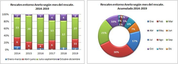 Aneto. Rescates según el mes del rescate 2014 a 2019. Datos GREIM
