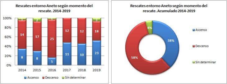 Aneto. Rescates según el momento del rescate 2014 a 2019. Datos GREIM