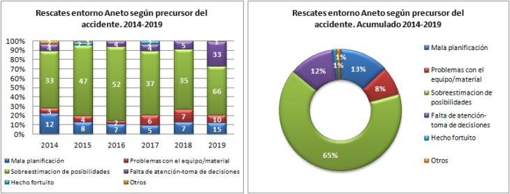 Aneto. Rescates según el precursor del accidente 2014 a 2019. Datos GREIM