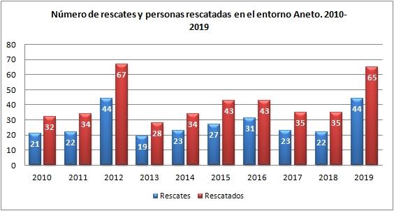 Aneto y rescates 2014 a 2019. Datos GREIM