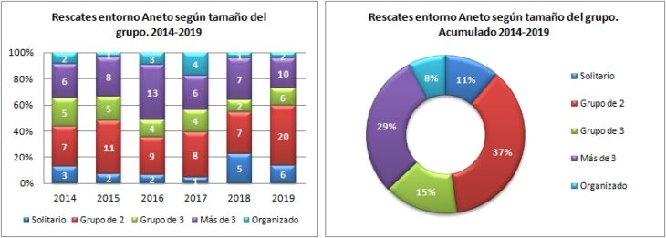 Aneto. Rescates según el tamaño del grupo 2014 a 2019. Datos GREIM