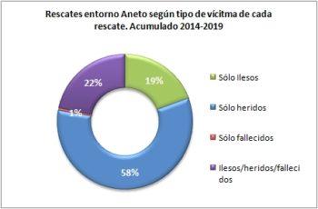 Aneto. Rescates según el tipo de víctima 2014 a 2019. Datos GREIM