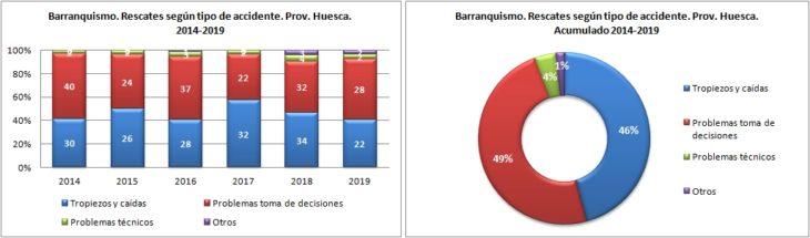 Barranquismo. Rescates según el tipo de accidente. 2014 a 2019. Datos GREIM
