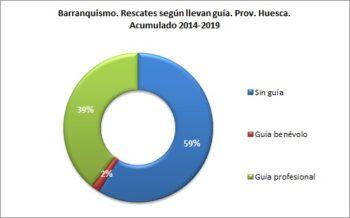 Barranquismo. Rescates según llevan guía. 2014 a 2019. Datos GREIM