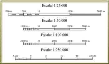 Escala gráfica y numérica de un mapa